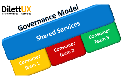Shared Services: Choosing the right governance model