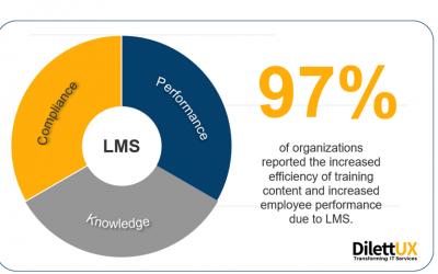Estrategia de implementación del LMS corporativo
