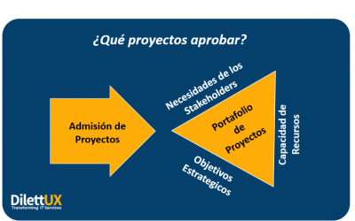Decida qué proyectos aprobar y cuando comenzarlos